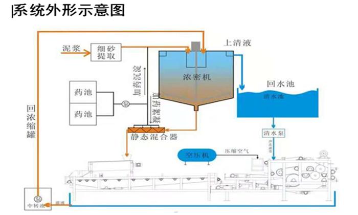 压滤系统图.png